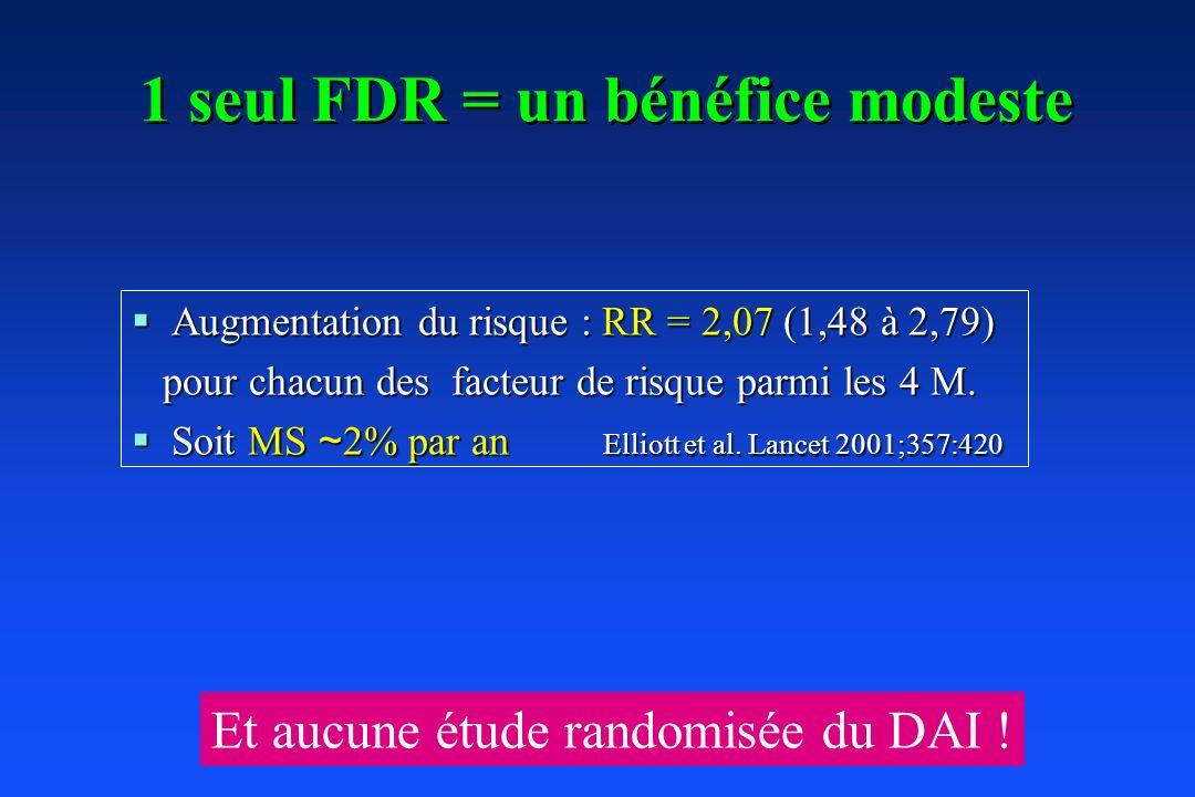 1 seul FDR = un bénéfice modeste Augmentation du risque : RR = 2,07 (1,48 à 2,79) Augmentation du risque : RR = 2,07 (1,48 à 2,79) pour chacun des fac