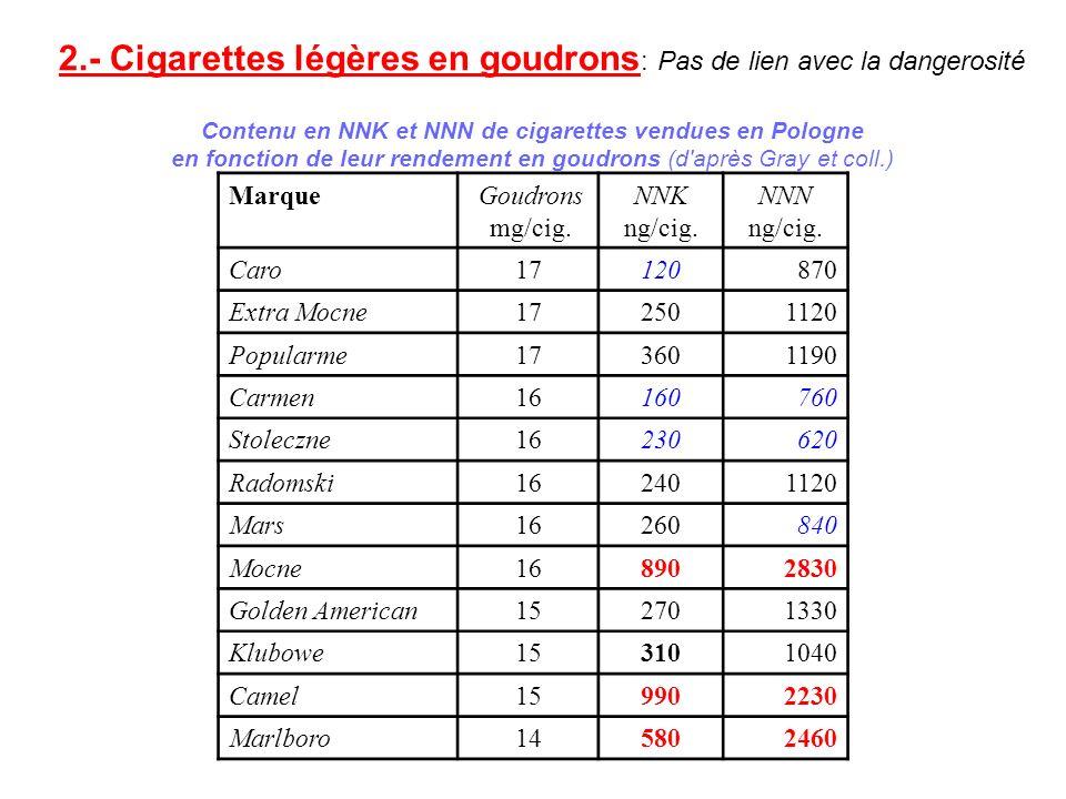 Contenu en NNK et NNN de cigarettes vendues en Pologne en fonction de leur rendement en goudrons (d'après Gray et coll.) MarqueGoudrons mg/cig. NNK ng