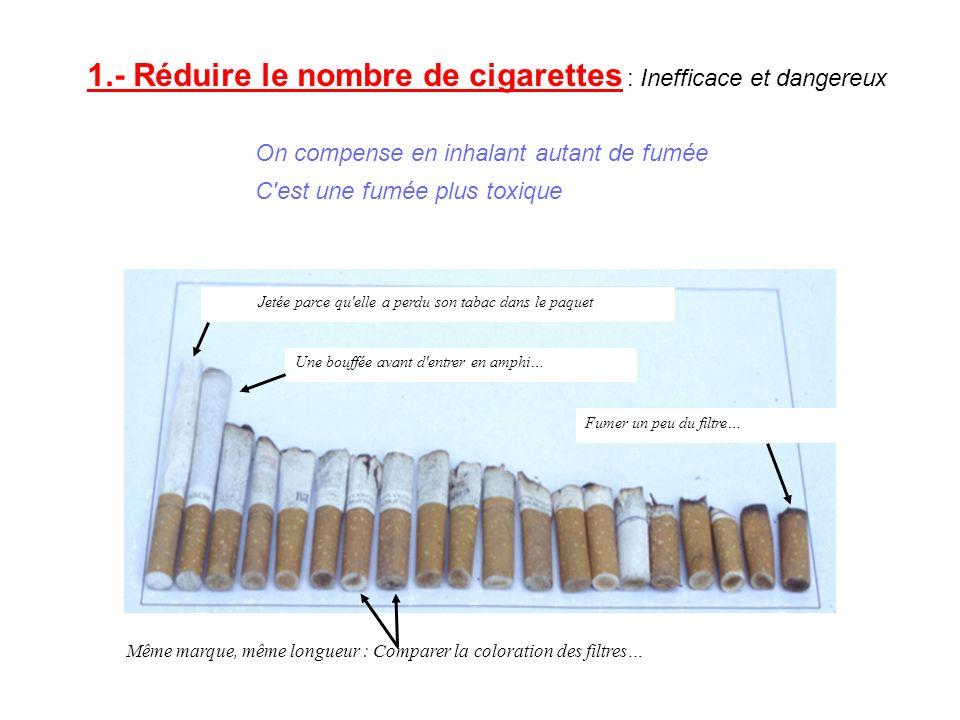Jetée parce qu elle a perdu son tabac dans le paquet Une bouffée avant d entrer en amphi… Fumer un peu du filtre… Même marque, même longueur : Comparer la coloration des filtres… 1.- Réduire le nombre de cigarettes : Inefficace et dangereux On compense en inhalant autant de fumée C est une fumée plus toxique