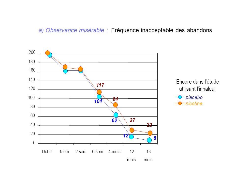 nicotine Encore dans l'étude utilisant l'inhaleur placebo Début1sem2 sem6 sem4 mois12 mois 18 mois 0 20 40 60 80 100 120 140 160 180 200 104 62 12 8 1