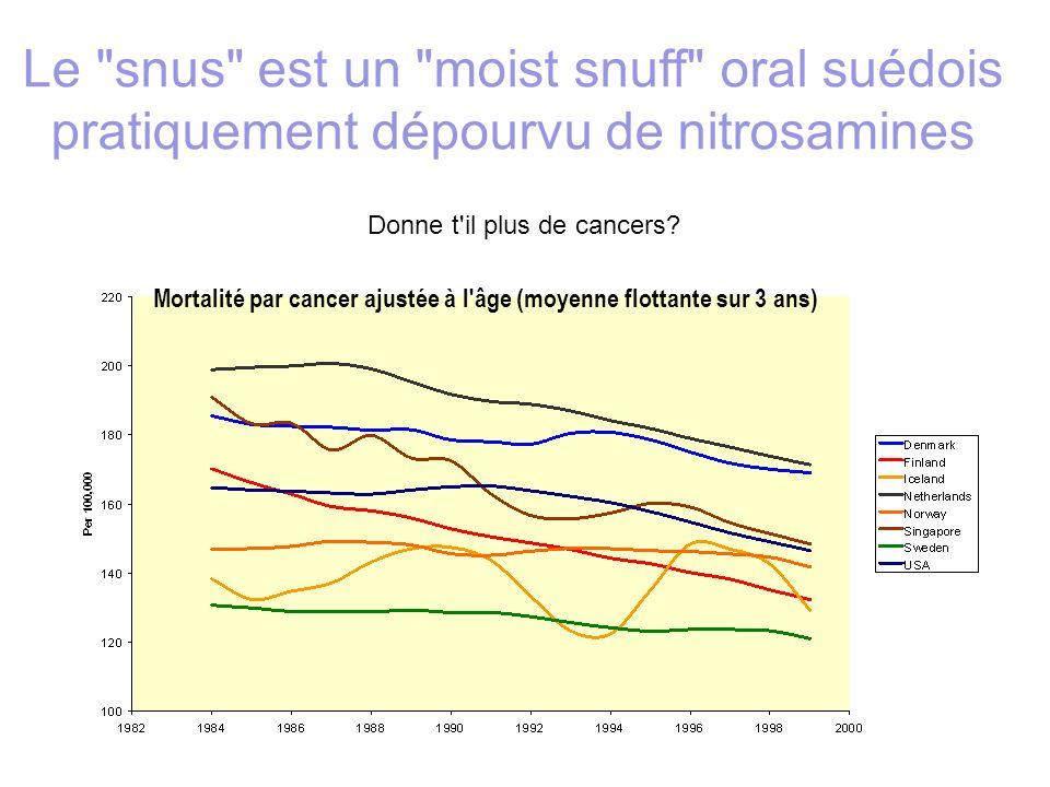Mortalité par cancer ajustée à l'âge (moyenne flottante sur 3 ans) Donne t'il plus de cancers? Le