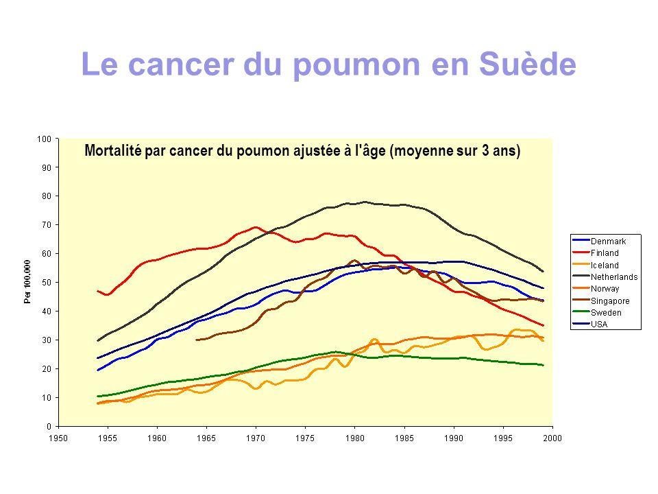Mortalité par cancer du poumon ajustée à l'âge (moyenne sur 3 ans) Le cancer du poumon en Suède