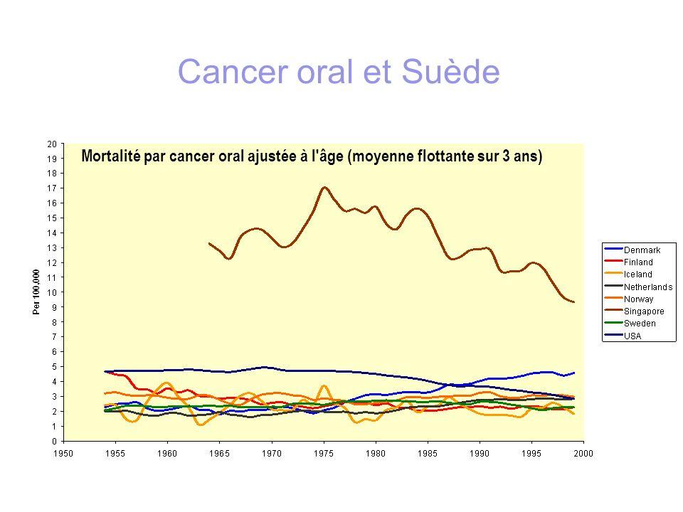 Mortalité par cancer oral ajustée à l'âge (moyenne flottante sur 3 ans) Cancer oral et Suède