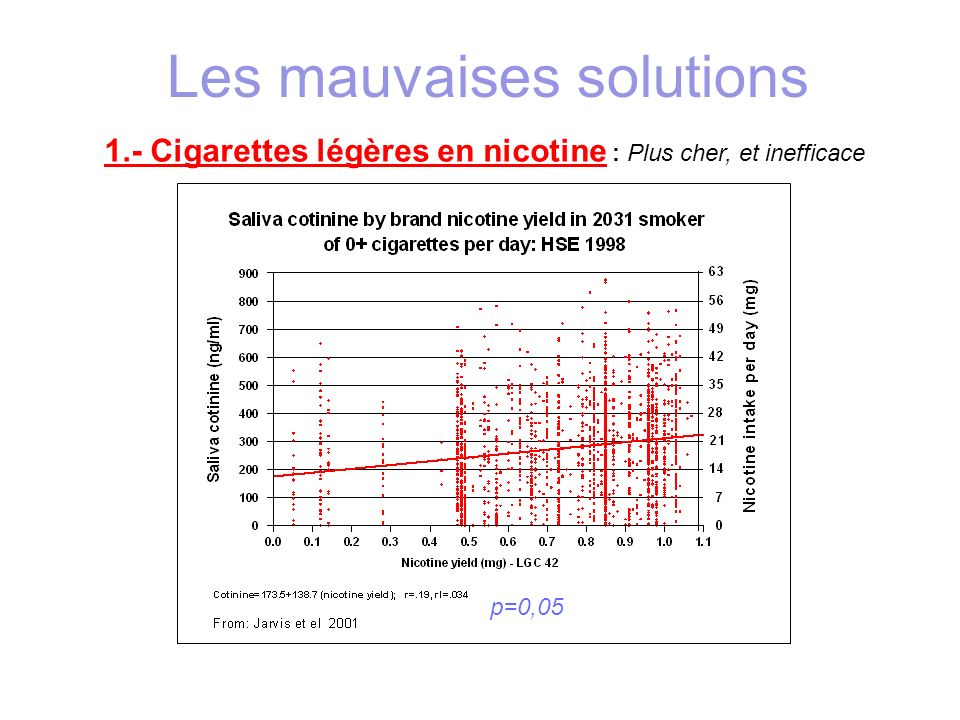 0 -.1.1-.2-.4-.5-.6-.7-.8-.9-1.0 + Rendement machine en nicotine (mg par cigarette) 0.2 0.4 0.6 0.8 1.0 1.2 1.4 1.6 Absorption de nicotine par cigarette (mg) Absorption réelle de nicotine par cigarette comparée à l absorption prédite par leur rendement machine Health Survey for England 1998 Absorption réelle par le fumeur Absorption prédite par la machine Jarvis MJ, Boreham R, Primatesta P, Feyerabend C, Bryant A.