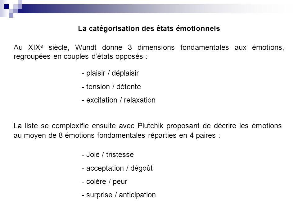 La catégorisation des états émotionnels Au XIX e siècle, Wundt donne 3 dimensions fondamentales aux émotions, regroupées en couples détats opposés : - plaisir / déplaisir - tension / détente - excitation / relaxation La liste se complexifie ensuite avec Plutchik proposant de décrire les émotions au moyen de 8 émotions fondamentales réparties en 4 paires : - Joie / tristesse - acceptation / dégoût - colère / peur - surprise / anticipation