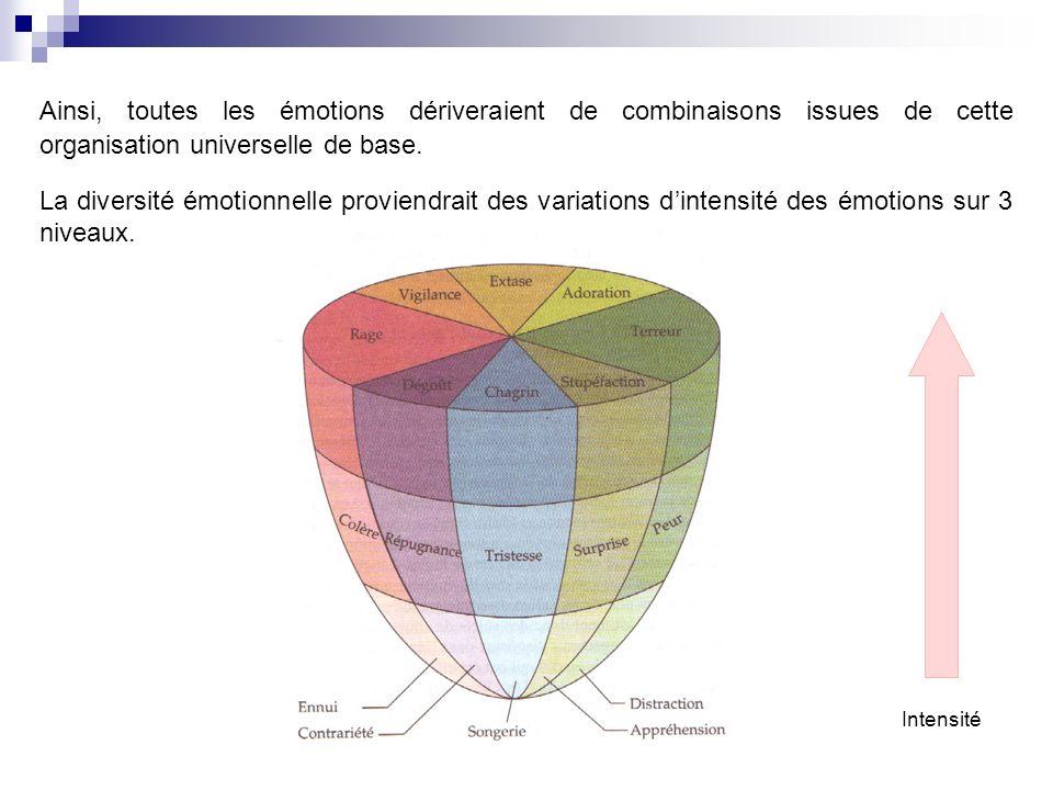 Ainsi, toutes les émotions dériveraient de combinaisons issues de cette organisation universelle de base.