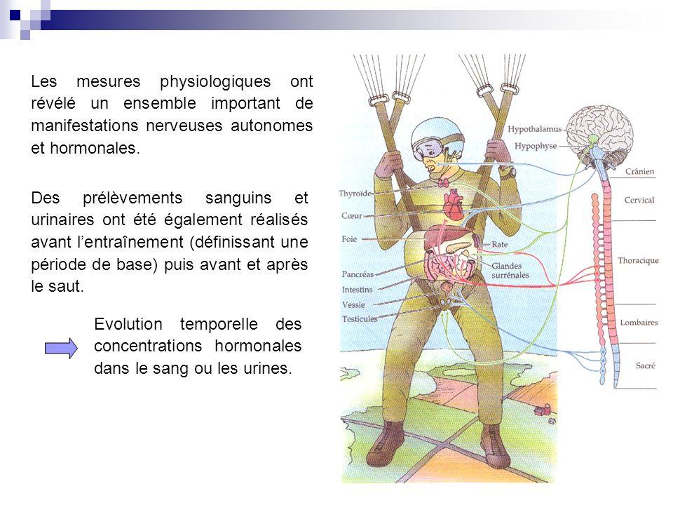 Les mesures physiologiques ont révélé un ensemble important de manifestations nerveuses autonomes et hormonales.