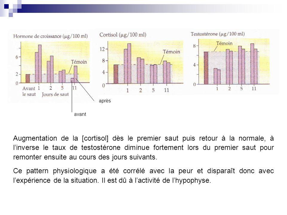 Augmentation de la [cortisol] dès le premier saut puis retour à la normale, à linverse le taux de testostérone diminue fortement lors du premier saut pour remonter ensuite au cours des jours suivants.