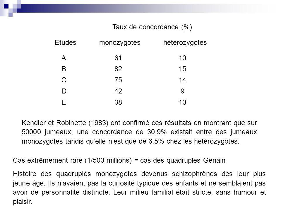 Taux de concordance (%) monozygotes hétérozygotesEtudes A B C D E 61 82 75 42 38 10 15 14 9 10 Kendler et Robinette (1983) ont confirmé ces résultats en montrant que sur 50000 jumeaux, une concordance de 30,9% existait entre des jumeaux monozygotes tandis quelle nest que de 6,5% chez les hétérozygotes.