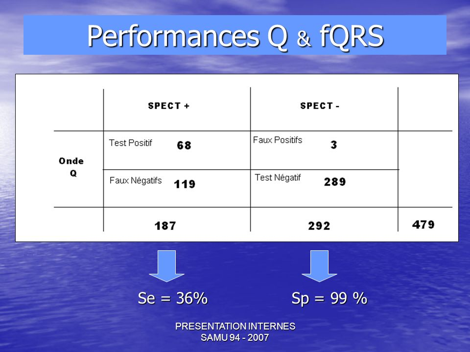 PRESENTATION INTERNES SAMU 94 - 2007 Se = 36% Sp = 99 % Performances Q & fQRS