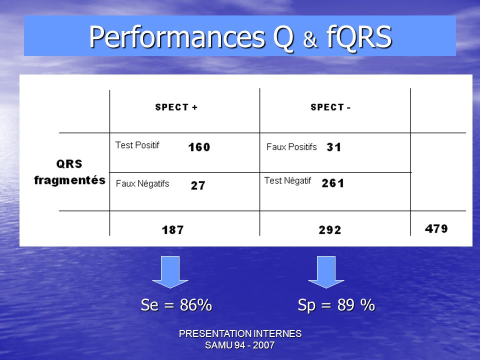 PRESENTATION INTERNES SAMU Se = 86% Sp = 89 % Performances Q & fQRS