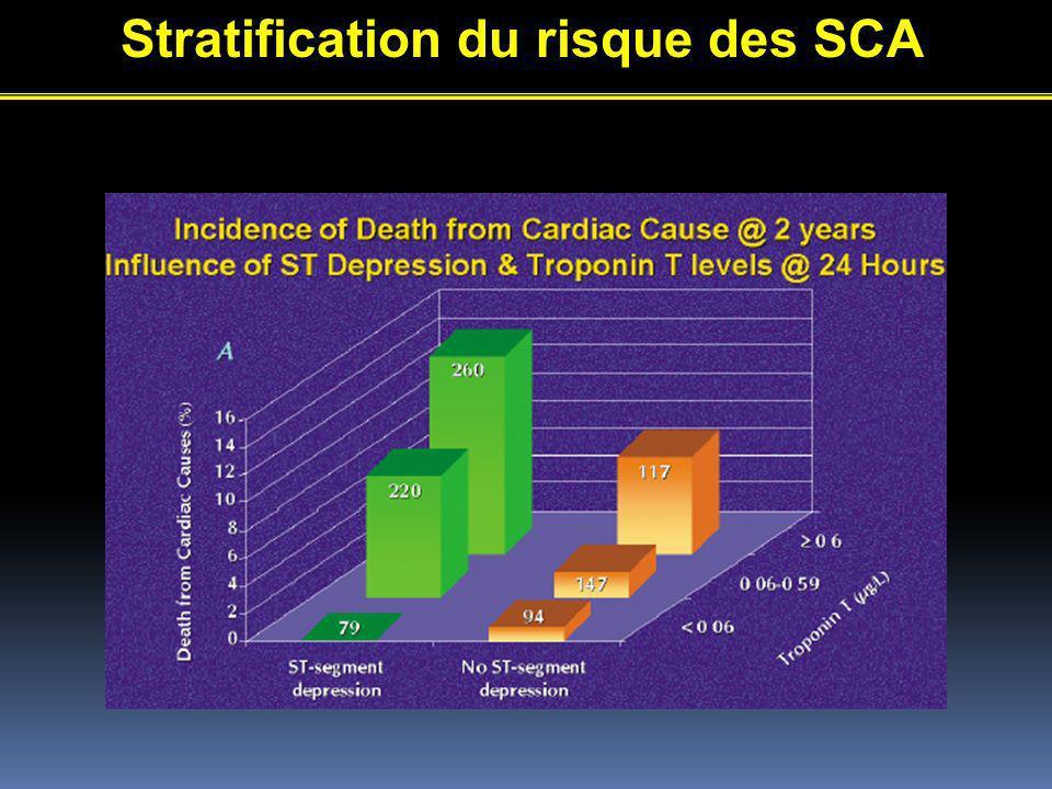 Stratification du risque des SCA