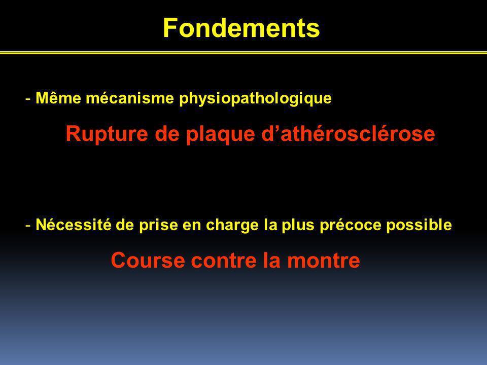 Fondements - Même mécanisme physiopathologique Rupture de plaque dathérosclérose - Nécessité de prise en charge la plus précoce possible Course contre la montre