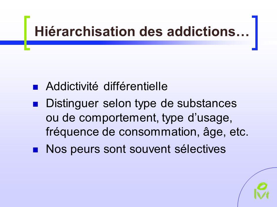 Hiérarchisation des addictions… Addictivité différentielle Distinguer selon type de substances ou de comportement, type dusage, fréquence de consommation, âge, etc.