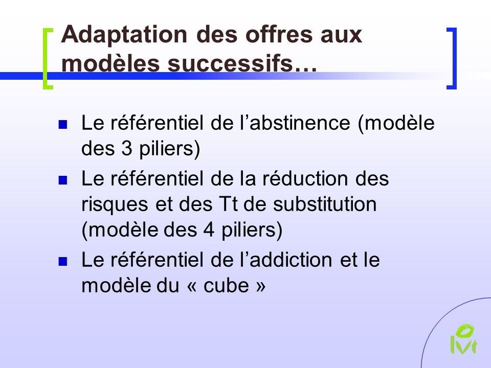 Adaptation des offres aux modèles successifs… Le référentiel de labstinence (modèle des 3 piliers) Le référentiel de la réduction des risques et des Tt de substitution (modèle des 4 piliers) Le référentiel de laddiction et le modèle du « cube »
