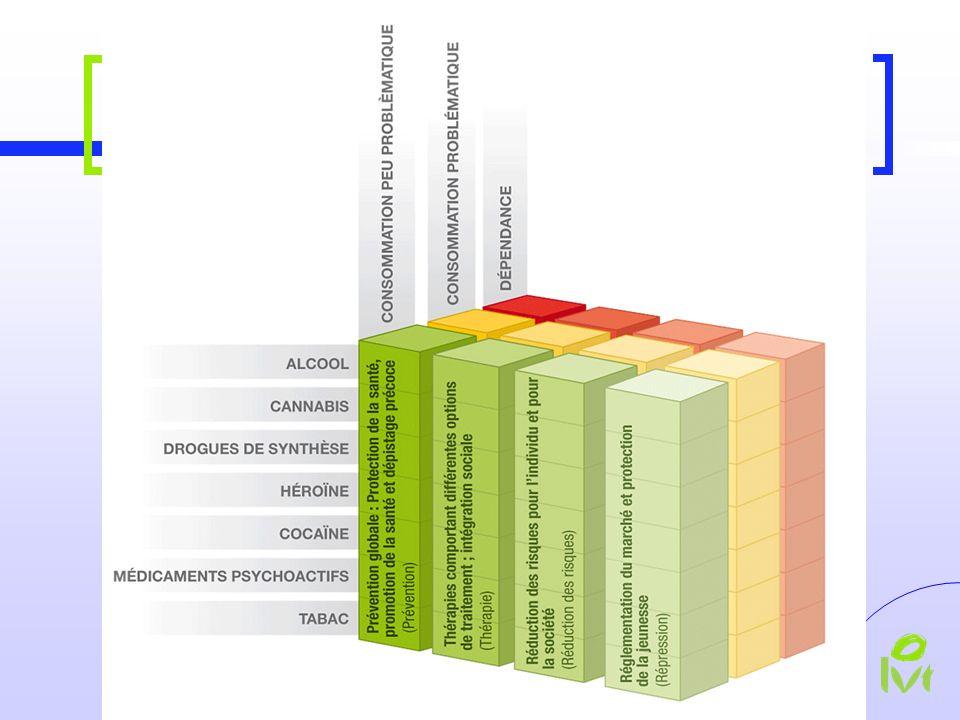 1. La politique des 4 piliers