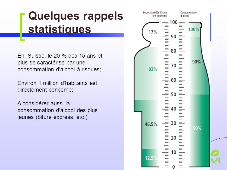 Quelques rappels statistiques En Suisse, le 20 % des 15 ans et plus se caractérise par une consommation dalcool à risques; Environ 1 million dhabitants est directement concerné; A considérer aussi la consommation dalcool des plus jeunes (biture express, etc.)