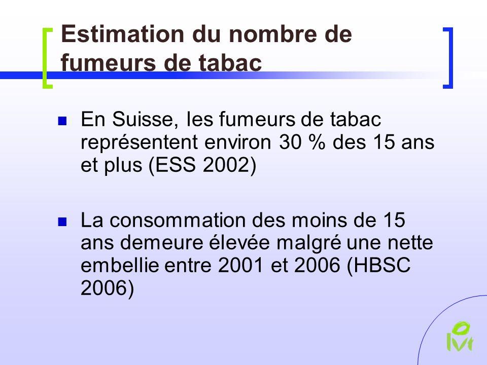 Estimation du nombre de fumeurs de tabac En Suisse, les fumeurs de tabac représentent environ 30 % des 15 ans et plus (ESS 2002) La consommation des moins de 15 ans demeure élevée malgré une nette embellie entre 2001 et 2006 (HBSC 2006)
