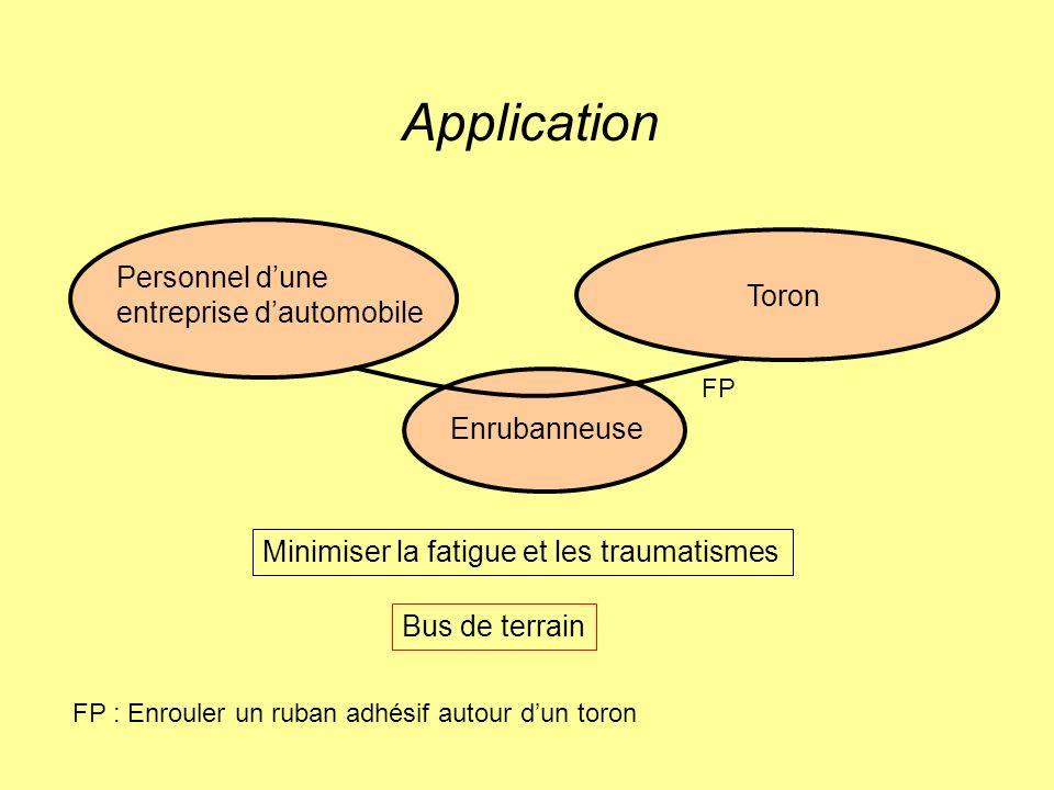 Graphe des interactions Aide à créer la liste des fonctions de service Les fonctions de service rendent le produit opérationnel Elles se divisent en : –fonctions principales –fonctions contraintes