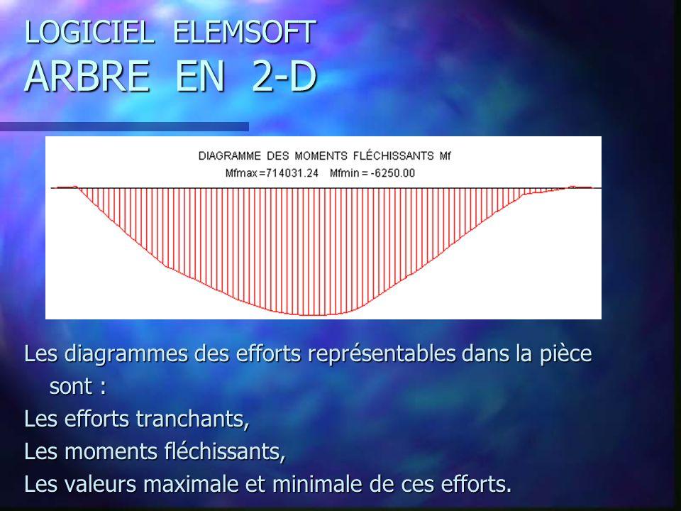 LOGICIEL ELEMSOFT ARBRE EN 2-D Les diagrammes des efforts représentables dans la pièce sont : Les efforts tranchants, Les moments fléchissants, Les valeurs maximale et minimale de ces efforts.