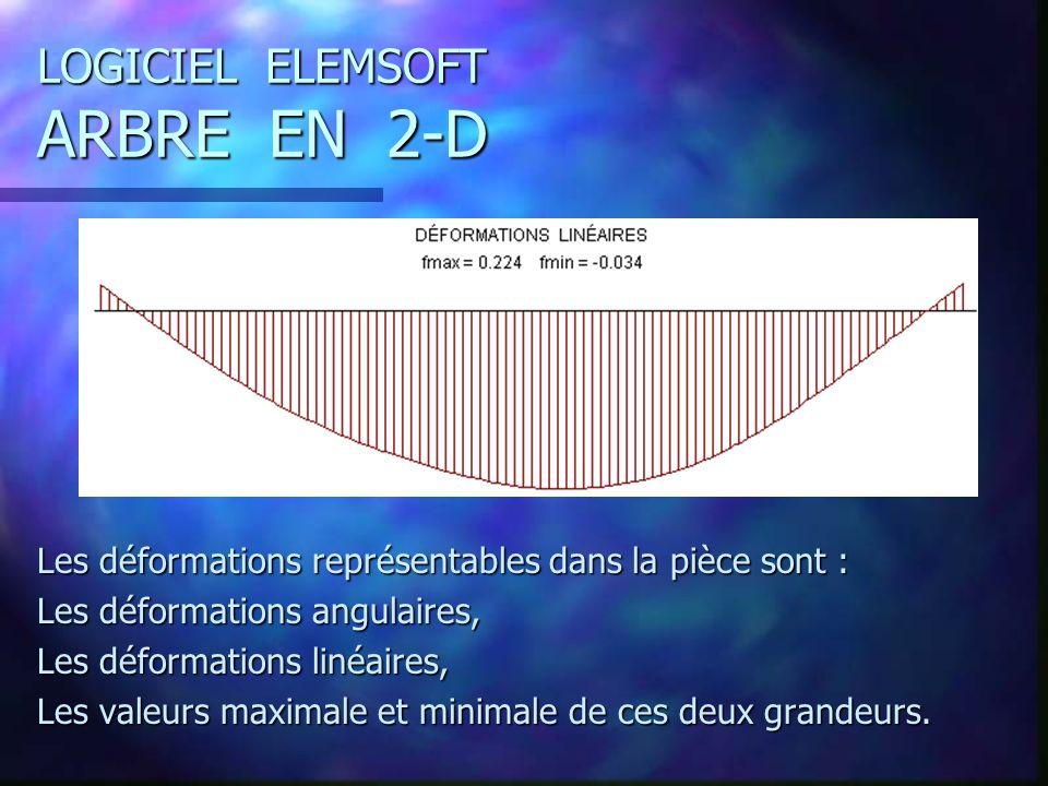 LOGICIEL ELEMSOFT ARBRE EN 2-D Les déformations représentables dans la pièce sont : Les déformations angulaires, Les déformations linéaires, Les valeurs maximale et minimale de ces deux grandeurs.