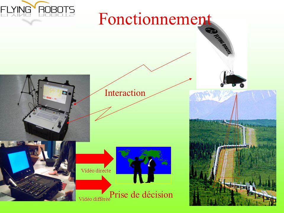 Fonctionnement Prise de décision Interaction Vidéo directe Vidéo différée