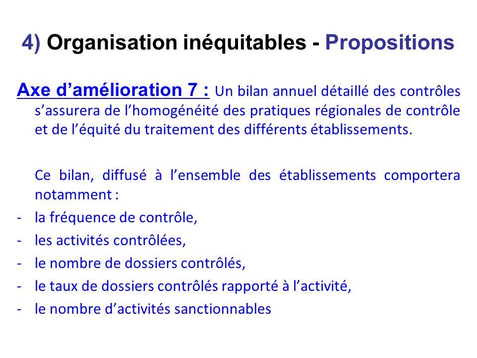 4) Organisation inéquitables - Propositions Axe damélioration 7 : Un bilan annuel détaillé des contrôles sassurera de lhomogénéité des pratiques régionales de contrôle et de léquité du traitement des différents établissements.