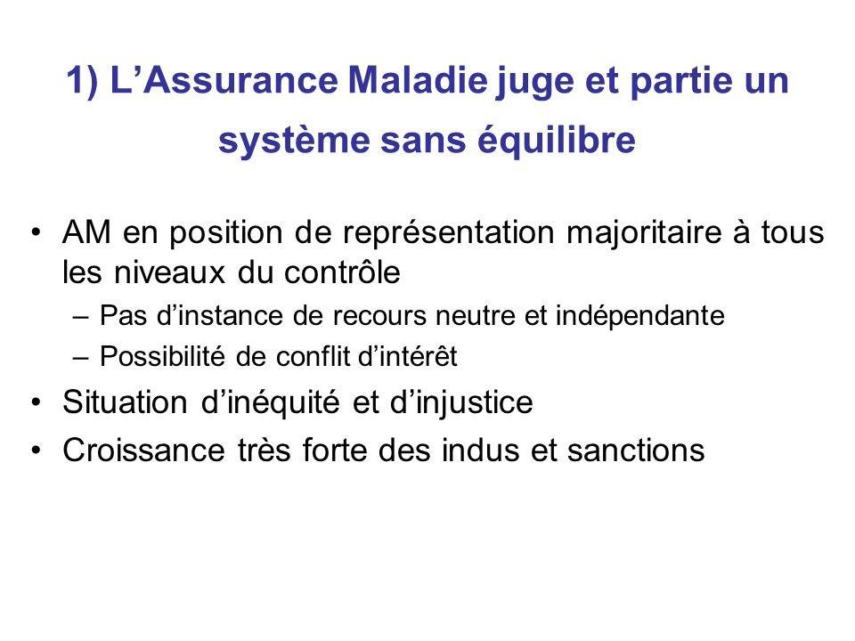 1) LAssurance Maladie juge et partie un système sans équilibre AM en position de représentation majoritaire à tous les niveaux du contrôle –Pas dinsta