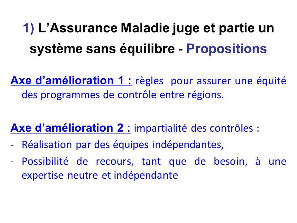 1) LAssurance Maladie juge et partie un système sans équilibre - Propositions Axe damélioration 1 : règles pour assurer une équité des programmes de contrôle entre régions.