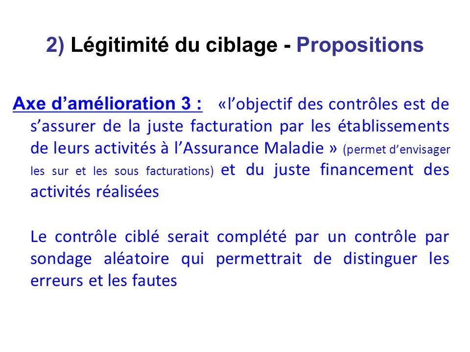 2) Légitimité du ciblage - Propositions Axe damélioration 3 : «lobjectif des contrôles est de sassurer de la juste facturation par les établissements