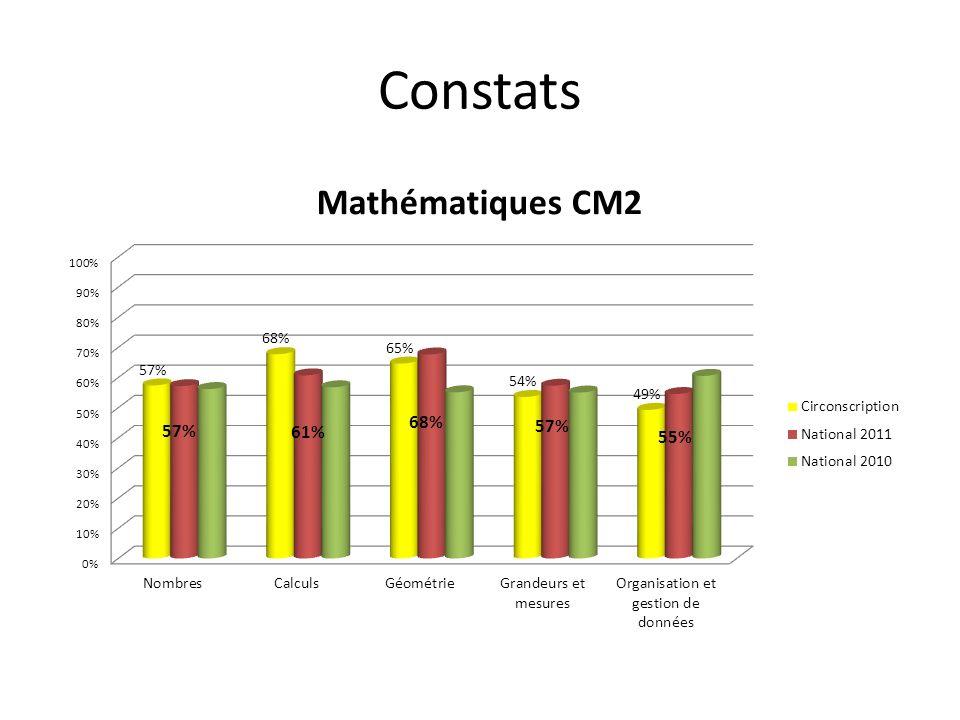 Parmi les différentes manières de représenter les nombres on peut citer la représentation « en carte à points » qui permet, en particulier de travailler les doubles et les compléments à dix.