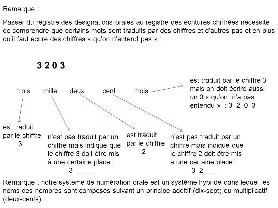 Remarque : Passer du registre des désignations orales au registre des écritures chiffrées nécessite de comprendre que certains mots sont traduits par des chiffres et dautres pas et en plus quil faut écrire des chiffres « quon nentend pas » : est traduit par le chiffre 3 nest pas traduit par un chiffre mais indique que le chiffre 3 doit être mis à une certaine place : 3 _ _ _ troismilledeux est traduit par le chiffre 2 cent nest pas traduit par un chiffre mais indique que le chiffre 2 doit être mis à une certaine place : 3 2 _ _ trois est traduit par le chiffre 3 mais on doit écrire aussi un 0 « quon na pas entendu » : 3 2 0 3 Remarque : notre système de numération orale est un système hybride dans lequel les noms des nombres sont composés suivant un principe additif (dix-sept) ou multiplicatif (deux-cents).