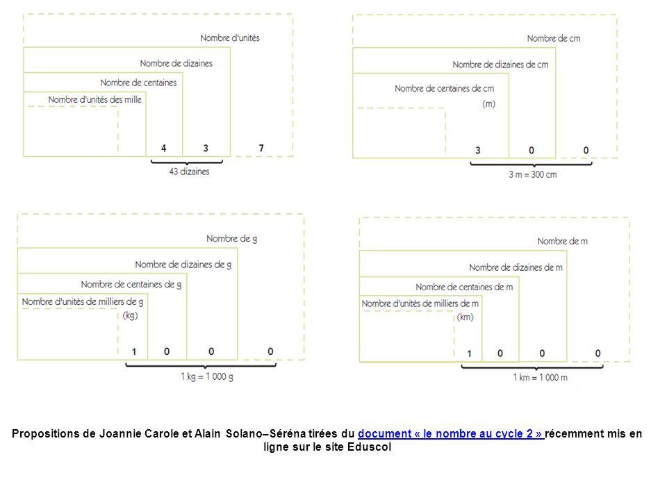 Propositions de Joannie Carole et Alain Solano–Séréna tirées du document « le nombre au cycle 2 » récemment mis en ligne sur le site Eduscoldocument « le nombre au cycle 2 »