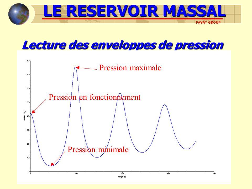 LE RESERVOIR MASSAL FAYAT GROUP Lecturedes enveloppes de pression Lecture des enveloppes de pression Pression en fonctionnement Pression minimale Pres