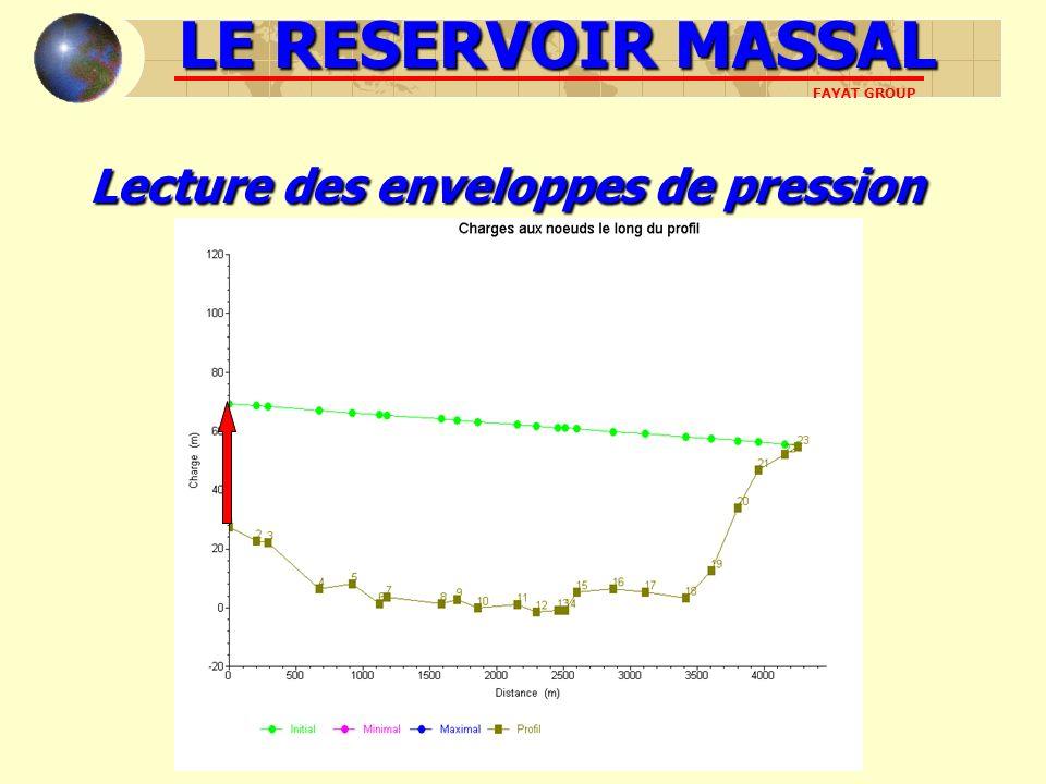 LE RESERVOIR MASSAL FAYAT GROUP Lecturedes enveloppes de pression Lecture des enveloppes de pression