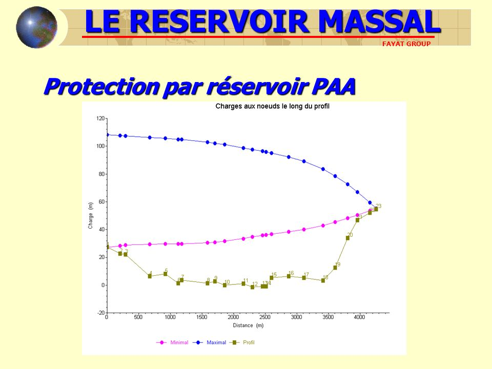 LE RESERVOIR MASSAL FAYAT GROUP Protection par réservoir PAA