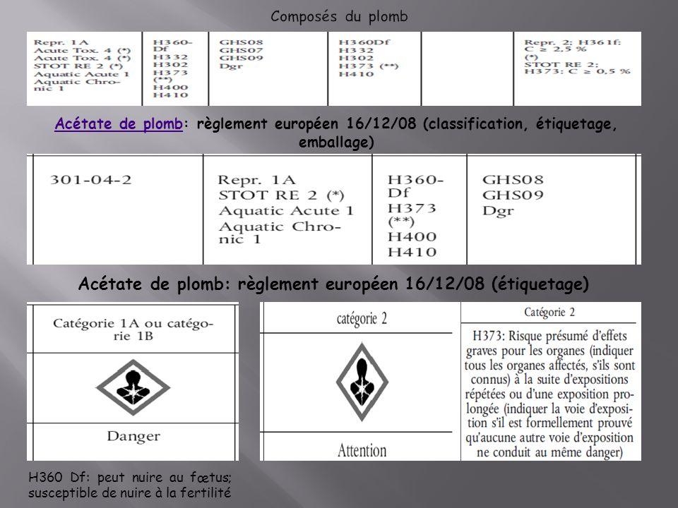 Acétate de plombAcétate de plomb: règlement européen 16/12/08 (classification, étiquetage, emballage) Acétate de plomb: règlement européen 16/12/08 (étiquetage) H360 Df: peut nuire au fœtus; susceptible de nuire à la fertilité