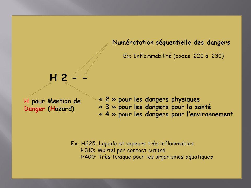 Numérotation séquentielle des dangers Ex: Inflammabilité (codes 220 à 230) « 2 » pour les dangers physiques « 3 » pour les dangers pour la santé « 4 » pour les dangers pour lenvironnement H pour Mention de Danger (Hazard) Ex: H225: Liquide et vapeurs très inflammables H310: Mortel par contact cutané H400: Très toxique pour les organismes aquatiques H 2 - -