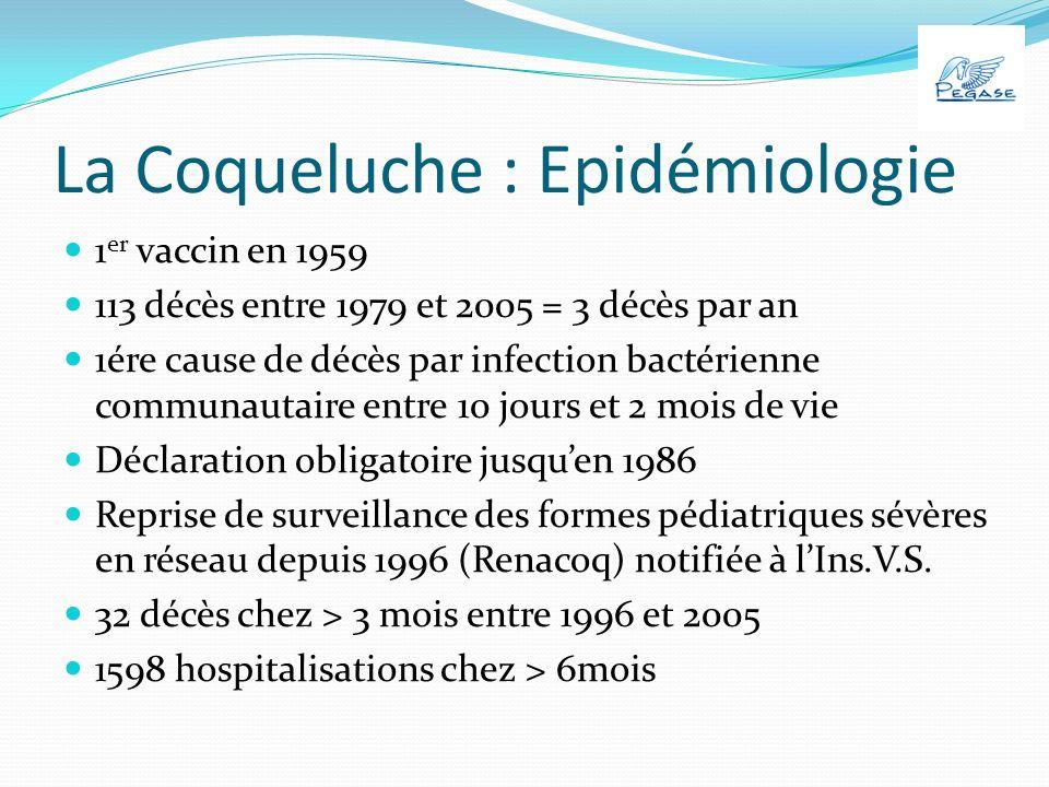 La Coqueluche : Epidémiologie 1 er vaccin en 1959 113 décès entre 1979 et 2005 = 3 décès par an 1ére cause de décès par infection bactérienne communautaire entre 10 jours et 2 mois de vie Déclaration obligatoire jusquen 1986 Reprise de surveillance des formes pédiatriques sévères en réseau depuis 1996 (Renacoq) notifiée à lIns.V.S.