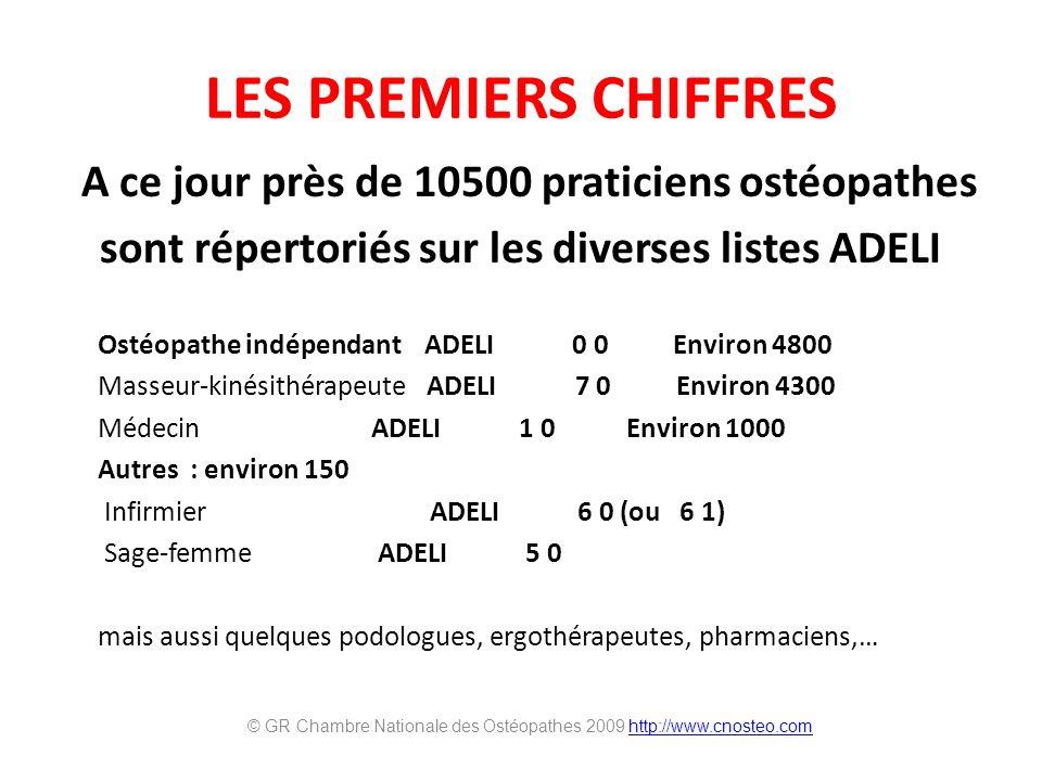 LES PREMIERS CHIFFRES A ce jour près de 10500 praticiens ostéopathes sont répertoriés sur les diverses listes ADELI Ostéopathe indépendant ADELI 0 0 Environ 4800 Masseur-kinésithérapeute ADELI 7 0 Environ 4300 Médecin ADELI 1 0 Environ 1000 Autres : environ 150 Infirmier ADELI 6 0 (ou 6 1) Sage-femme ADELI 5 0 mais aussi quelques podologues, ergothérapeutes, pharmaciens,… © GR Chambre Nationale des Ostéopathes 2009 http://www.cnosteo.comhttp://www.cnosteo.com