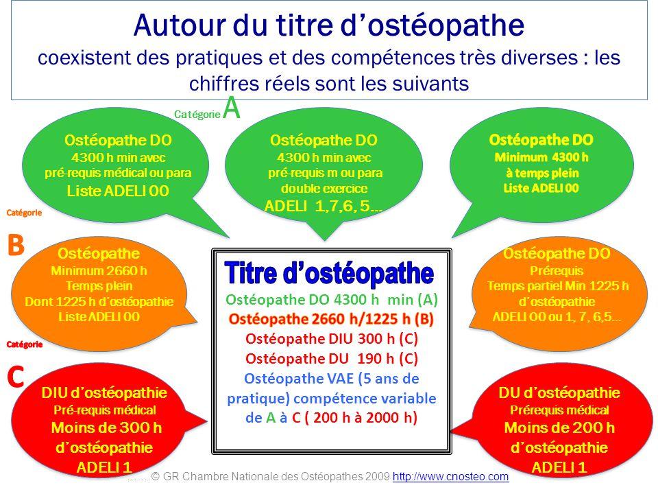 Autour du titre dostéopathe coexistent des pratiques et des compétences très diverses : les chiffres réels sont les suivants Ostéopathe DO 4300 h min
