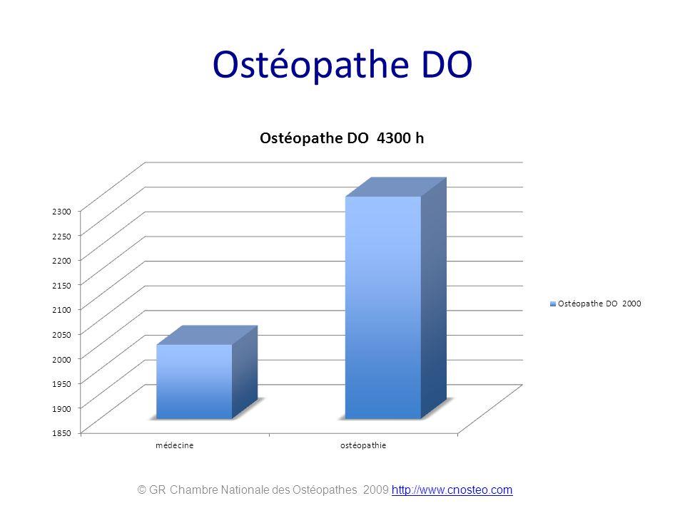 Ostéopathe DO © GR Chambre Nationale des Ostéopathes 2009 http://www.cnosteo.comhttp://www.cnosteo.com