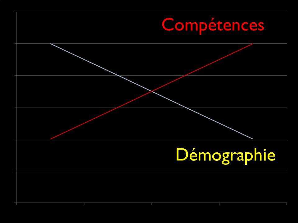 Démographie Compétences
