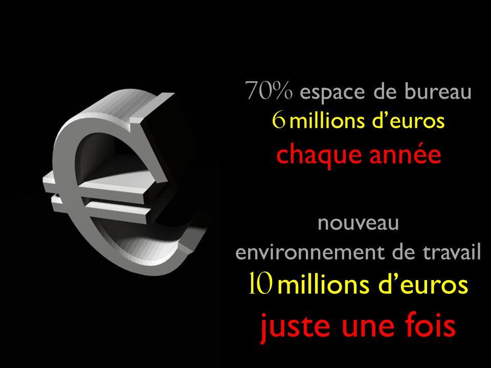 70% espace de bureau 6 millions deuros chaque année nouveau environnement de travail 10 millions deuros juste une fois