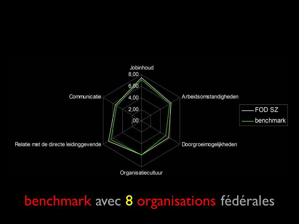 benchmark avec 8 organisations fédérales