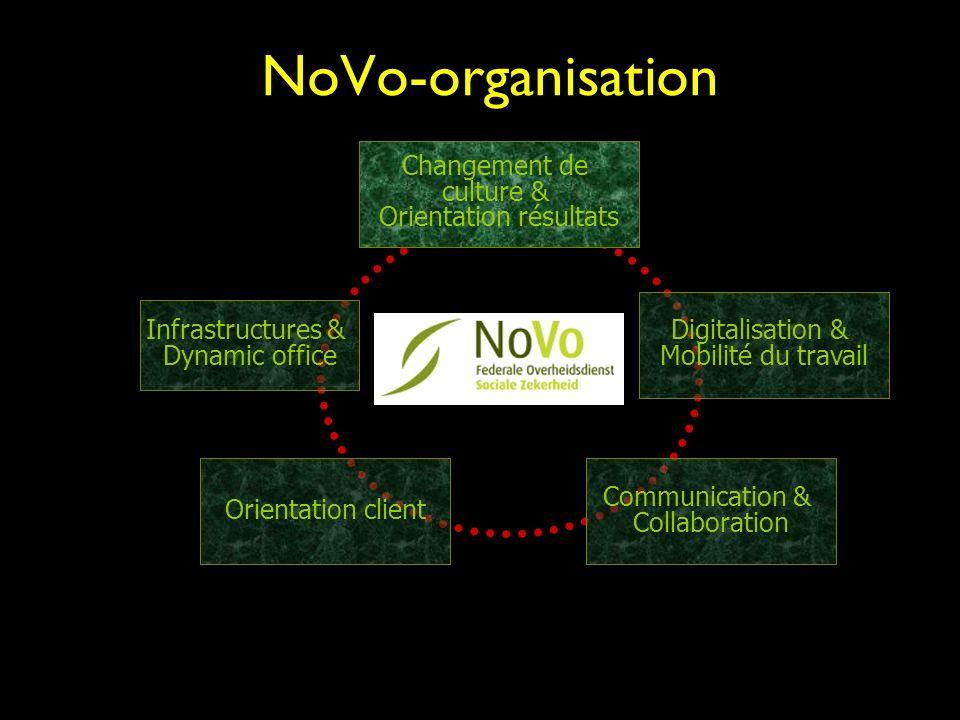 NoVo-organisation Infrastructures & Dynamic office Changement de culture & Orientation résultats Digitalisation & Mobilité du travail Orientation client Communication & Collaboration