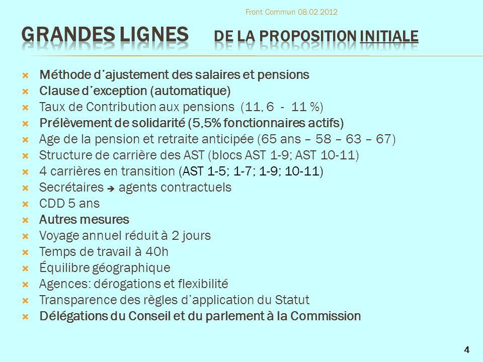 Résultat calcul EUROSTAT: +1,7 % (contre 3,6 %) Proposition de la Commission: suivre la légalité (Annexe XI) Elément supplémentaire « défavorable » ( totalement indépendant ): Réduction de la contribution aux pensions de 11,6 à 11 % ( 2,3 % !) Position du COREPER: non et action contre la Commission Front Commun 08.02.2012 35