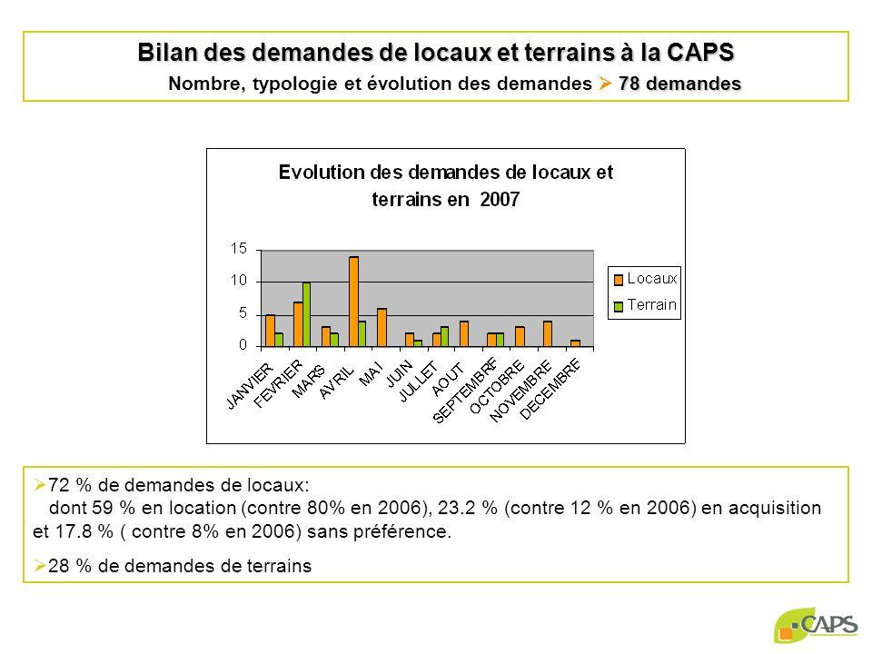 Bilan des demandes de locaux et terrains à la CAPS 78 demandes Bilan des demandes de locaux et terrains à la CAPS Nombre, typologie et évolution des demandes 78 demandes 72 % de demandes de locaux: dont 59 % en location (contre 80% en 2006), 23.2 % (contre 12 % en 2006) en acquisition et 17.8 % ( contre 8% en 2006) sans préférence.
