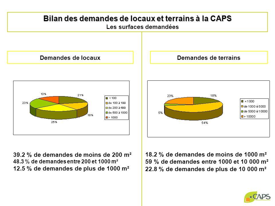 39.2 % de demandes de moins de 200 m² 48.3 % de demandes entre 200 et 1000 m² 12.5 % de demandes de plus de 1000 m² Demandes de locauxDemandes de terrains 18.2 % de demandes de moins de 1000 m² 59 % de demandes entre 1000 et 10 000 m² 22.8 % de demandes de plus de 10 000 m² Bilan des demandes de locaux et terrains à la CAPS Bilan des demandes de locaux et terrains à la CAPS Les surfaces demandées