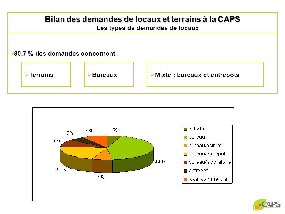 80.7 % des demandes concernent : Bilan des demandes de locaux et terrains à la CAPS Bilan des demandes de locaux et terrains à la CAPS Les types de demandes de locaux Terrains Bureaux Mixte : bureaux et entrepôts